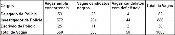 vagas-concurso-policia-civil-bahia