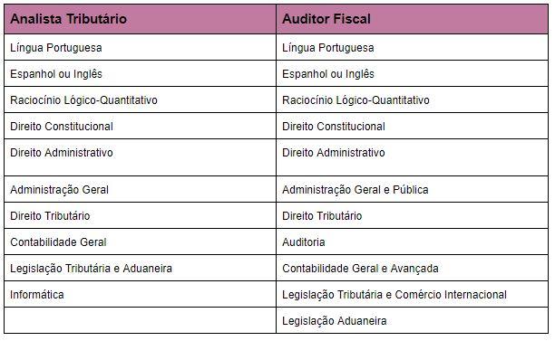 concurso-receita-federal-tabela-disciplinas