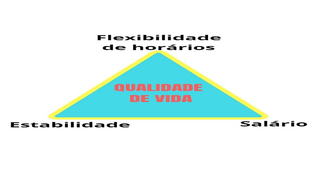 O Tripé Motivacional Da área Fiscal Ls Ensino